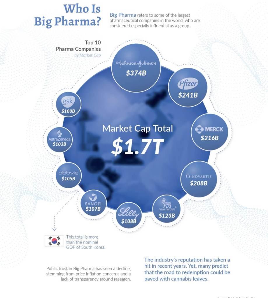 big pharma, cannabis medicinal